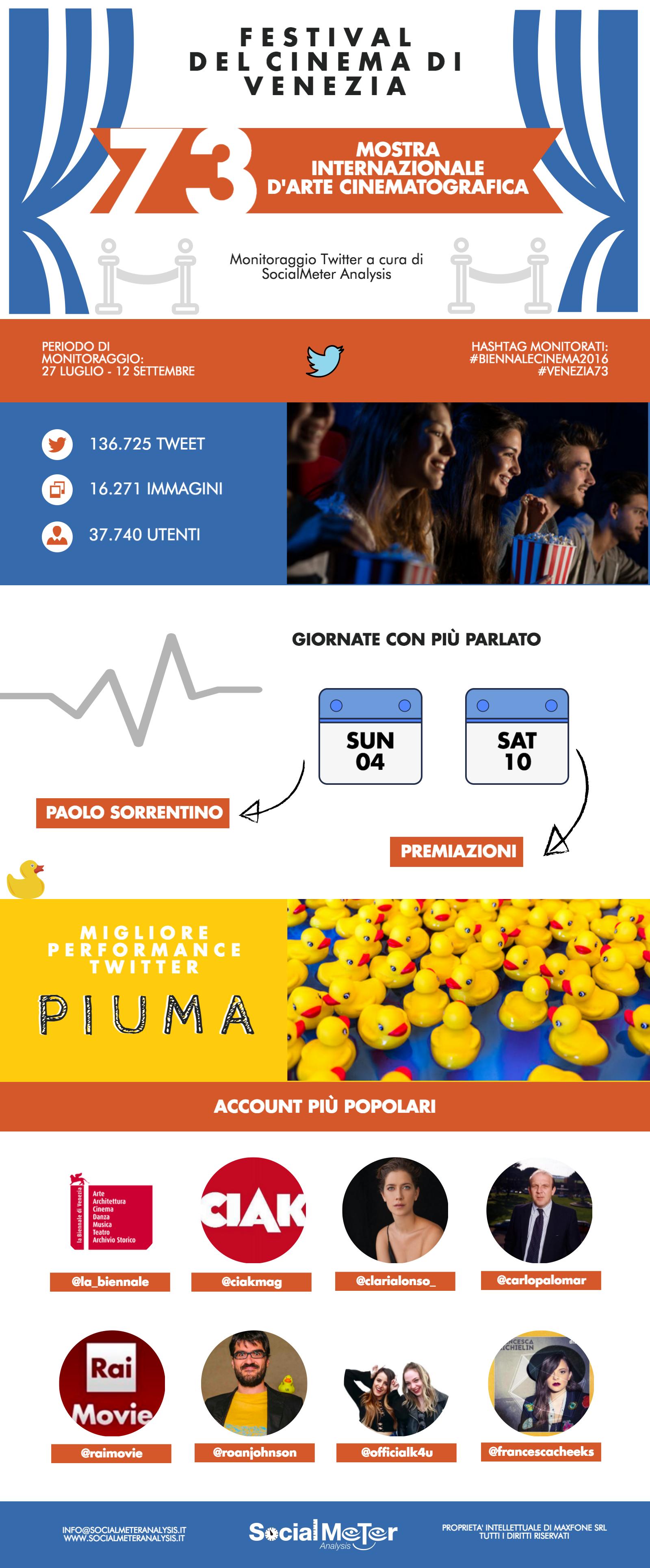 """Venezia 73: per twitter il vero vincitore è  """"Piuma"""""""