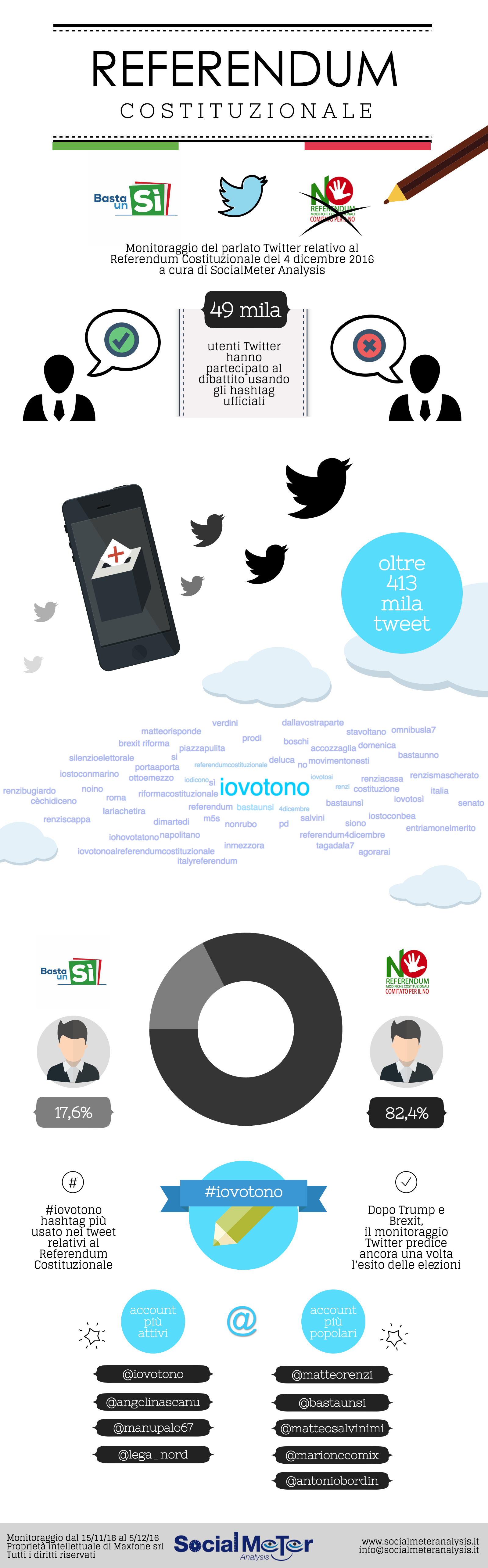 Referendum Costituzionale: Twitter prevede nuovamente l'esito delle elezioni